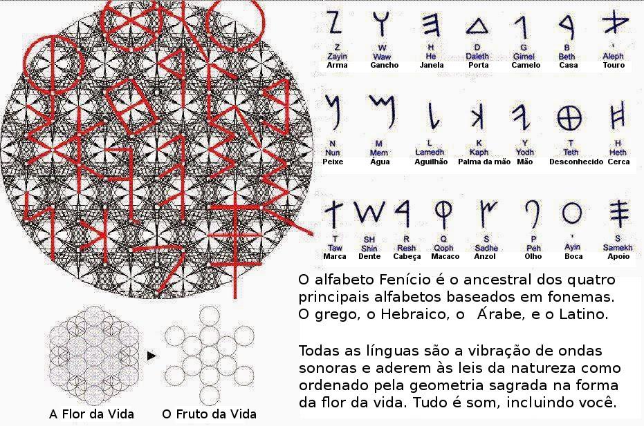 Geometria Sagrada na Flor da Vida, Ativação do DNA E o Poder do Som