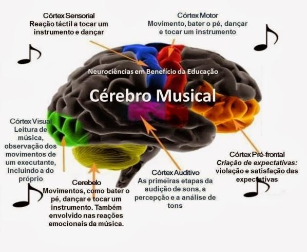 Resultado de imagem para influência musical no comportamento humano